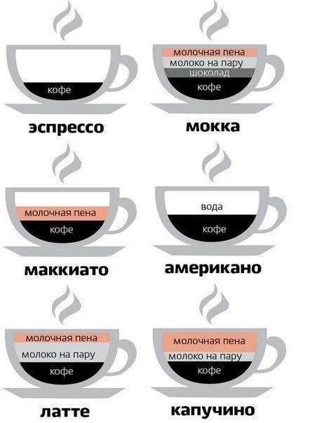Чашечка кофе одна и много названий